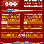 Infographic – the facts about drink driving