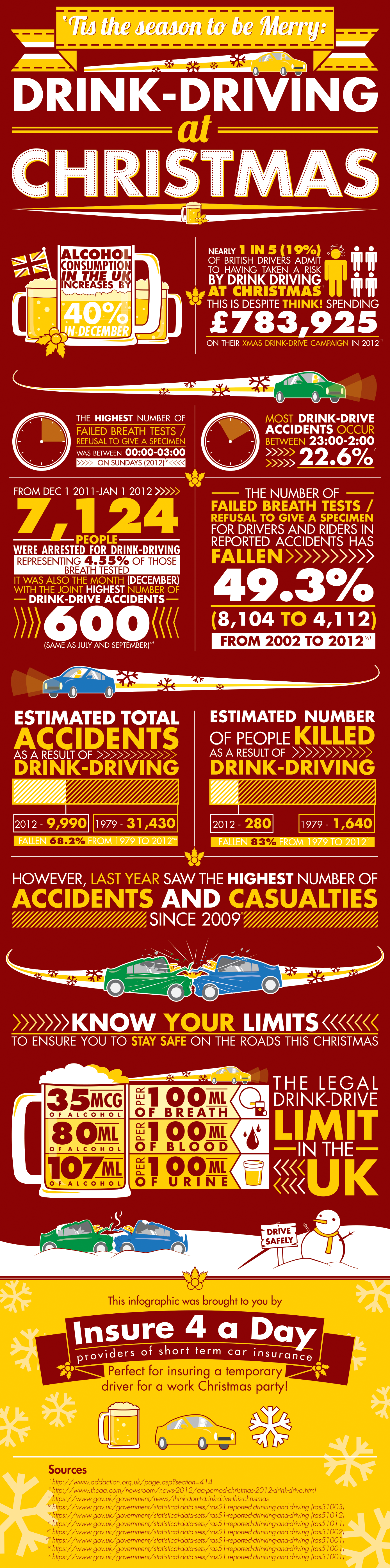 December    Georgie Wood  Page  Drink Driving  Infographics