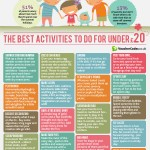 Infographic; Entertain your kids for less than £20