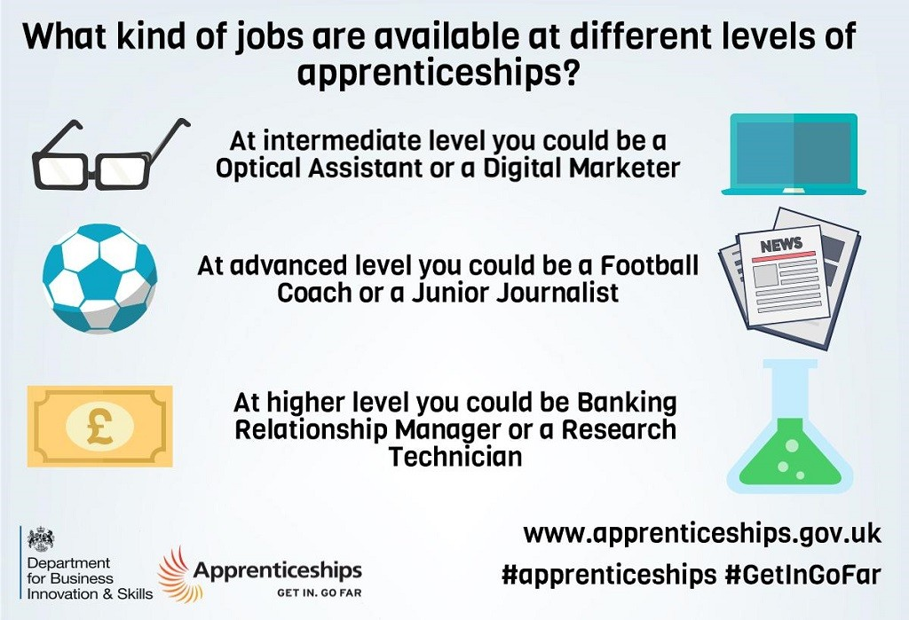modern apprenticeships for adults