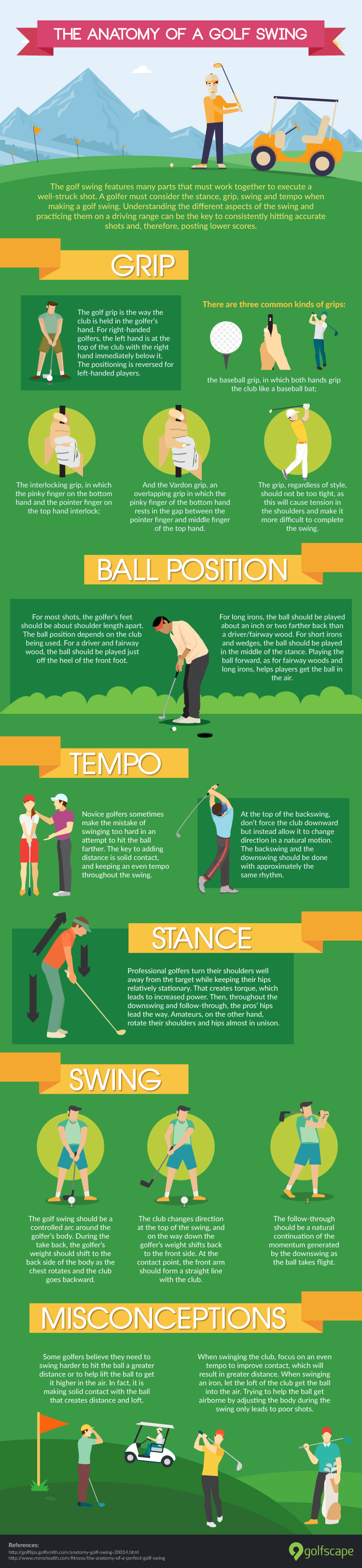 The anatomy of a golf swing