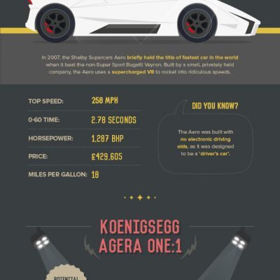 Max Speed Motors: The world's fastest cars (infographic)