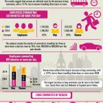 The rise of the super-commuting woman