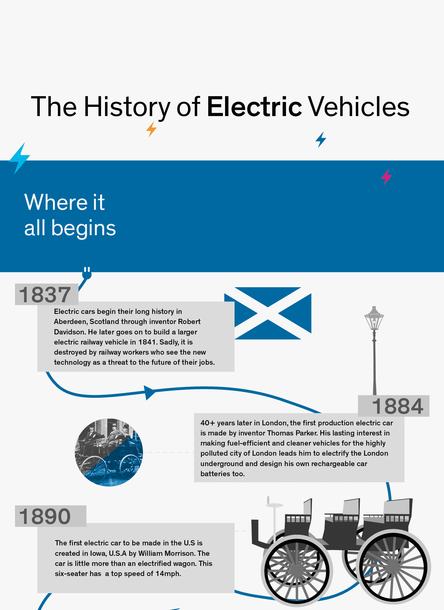 Infographic: History of electric vehicles