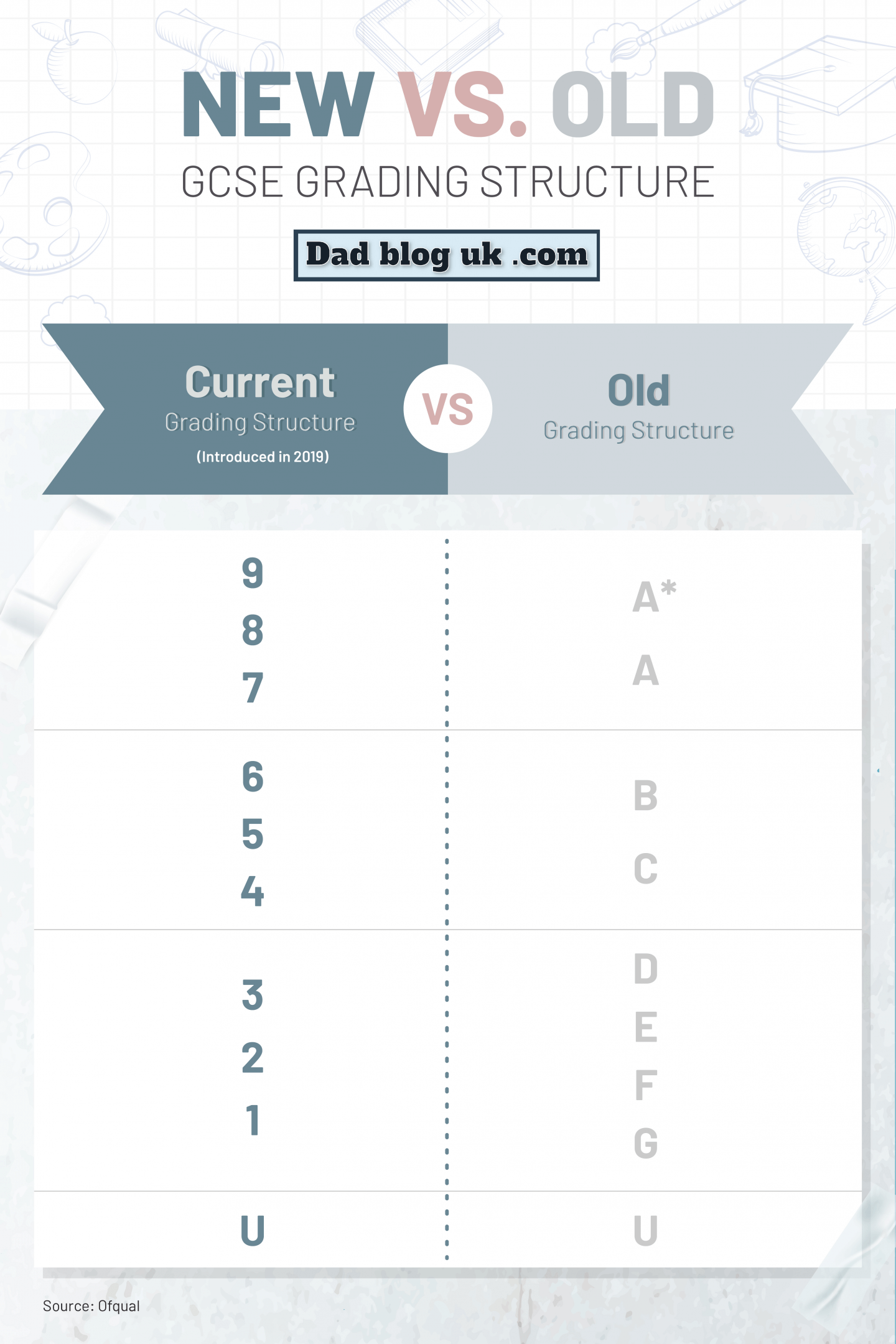 Infographic showing old versus new gcse grades