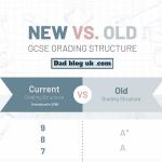 Infographic: Old versus new GCSE grades