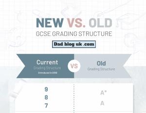 Old versus new GCSE grades