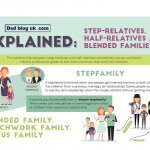 Infographic: Steprelatives and stepfamilies explained