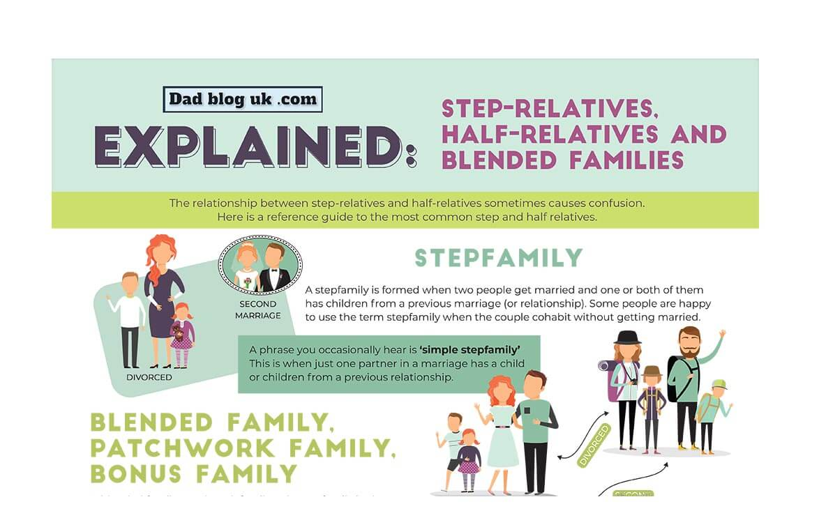 Stepfamilies and step relatives explained