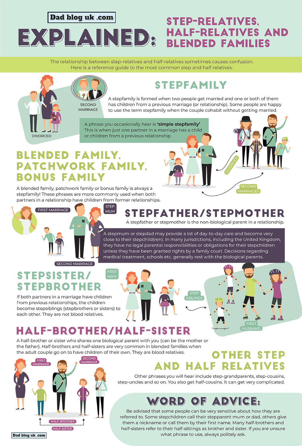 Steprelatives, blended families and half relatives explained in an infographic